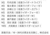 平成假面骑士最帅的十位主演评选公开:电王稳坐第一 EA无人上榜