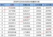 12月份合资SUV销量排名,前十日系占半数,现代ix35升至第四!