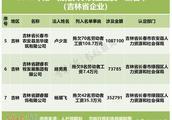 """吉林省这3家企业因拖欠农民工工资被人社部列入第一批""""黑名单"""""""