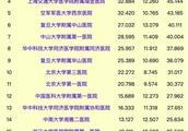 2017年度中国医院排行榜(综合)出炉