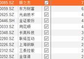 阿甘脑暴26期|「金融服务行业」公司研究:东方财富 VS 同花顺