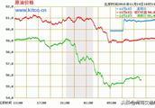 油价周五或下调,有望刷新年内最大降幅!