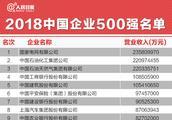 阿里、腾讯、百度被完爆……2018年中国企业500强名单,华为仅排16