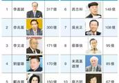 《福布斯》香港富豪排行榜新鲜出炉! 香港富豪排名大洗牌?
