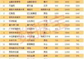 2800亿!广州一住宅小区市值超581个城市GDP