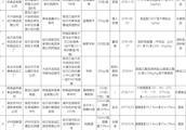 黑龙江抽检一批食品:家乐福乐松店烤鱼片高毒致癌物超标4倍