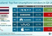 OPPO积极拓宽海外市场 已跃居泰国市场份额TOP1