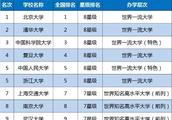 最新双一流大学排名,复旦第四浙大第五,前十都是实力验证!