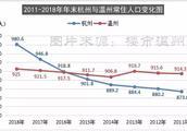 最新数据:杭州常住人口980.6万!反超温州55.6万!差距在拉大!