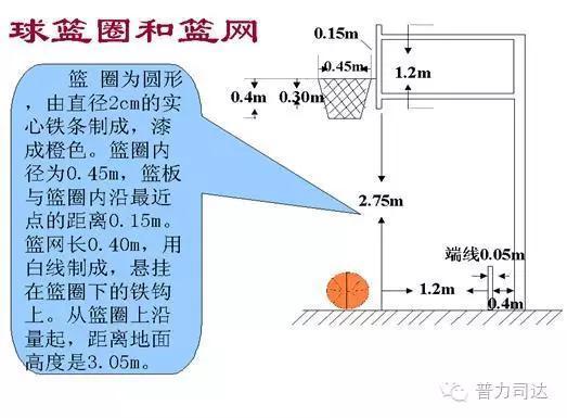 最新篮球场地画法_篮球场地面做法图集