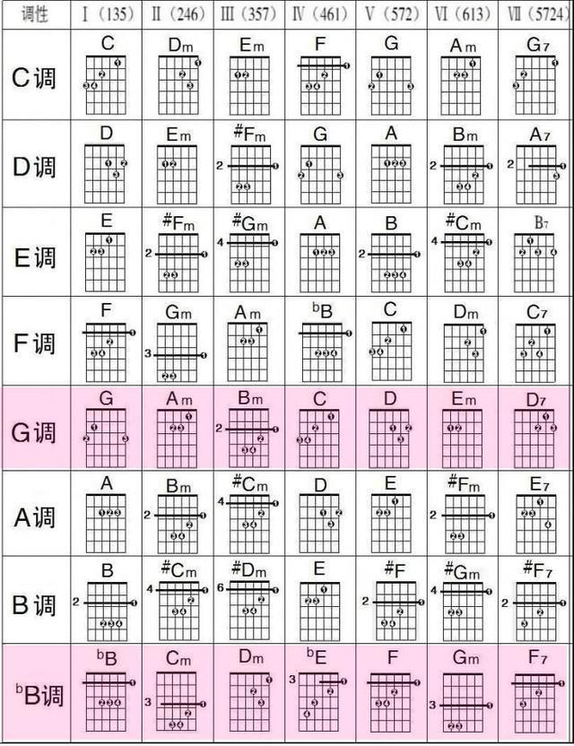 吉他入门指法_吉他入门教程指法带图