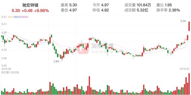 600497股票_驰宏锌锗股票