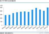 谁说P2P网贷不行了?3月成交量大涨21%