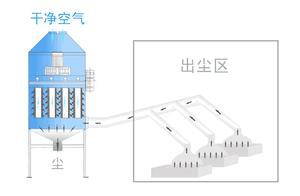 布袋除尘器运行阻力高,除尘效率低?影响因素和解决办法都在这儿