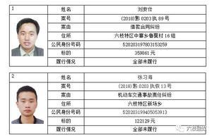 【曝光台】六盘水中院:2019年第四期失信被执行人信息公布