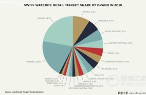 两极分化的瑞士制表市场 劳力士占有最高份额
