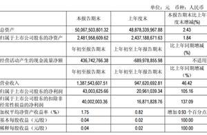 鲁商置业:一季度新增短期借款14亿元 较上年末增308%
