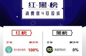 消费保4月投诉红黑榜:途虎养车再次荣登红榜;QQ被封问题突出