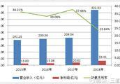 股市分析:白云山财报迷雾!