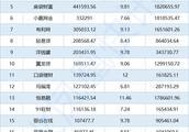 11月网贷行业成交量TOP200平台